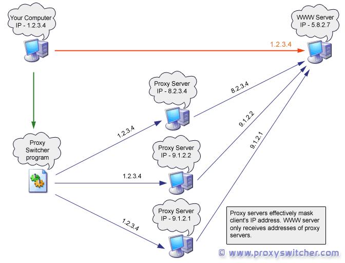 �������� ������ proxy switcher 5.9.1 ����� ��� ������� ��������